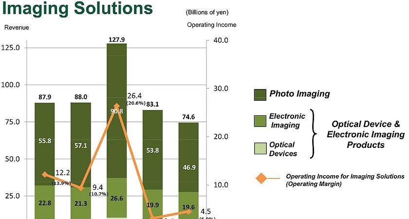 Специалисты прогнозируют падение продаж камер Fujifilm