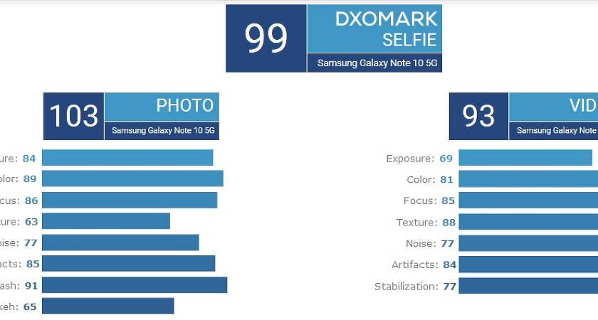 Samsung Galaxy Note 10+ 5G получил лучшие камеры в истории смартфонов?