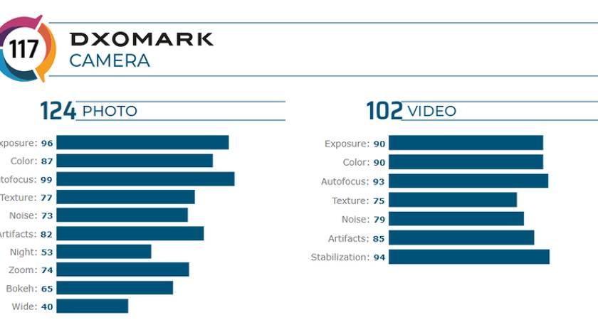DxOMark оценили камеры смартфона iPhone 11 Pro Max