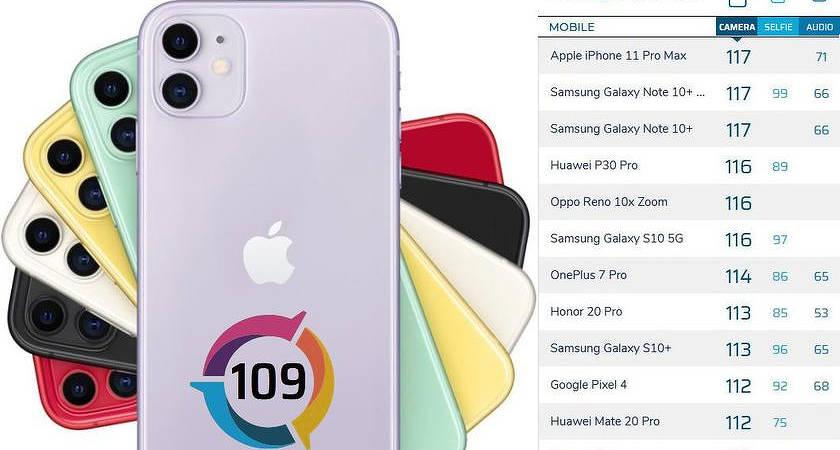 DxOMark отдали iPhone 11 всего 17 место в рейтинге