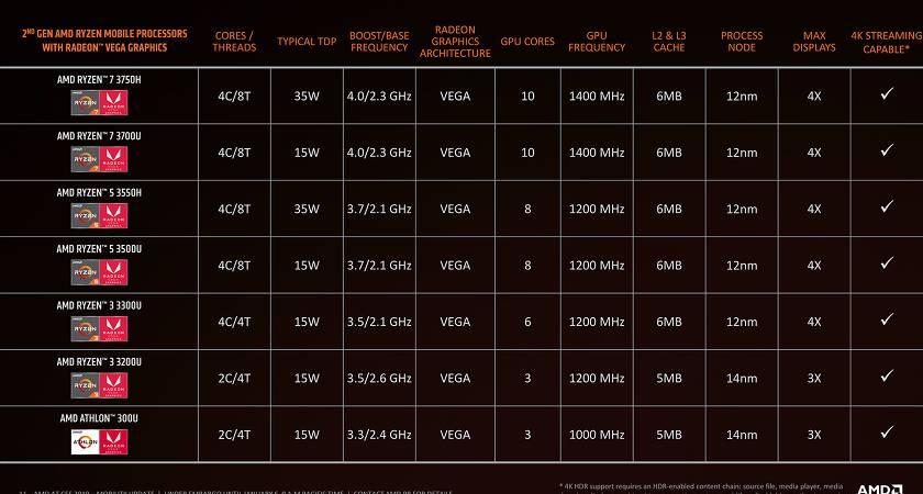 Ноутбуки с процессором AMD Ryzen 3000 выйдут в продажу уже в апреле!